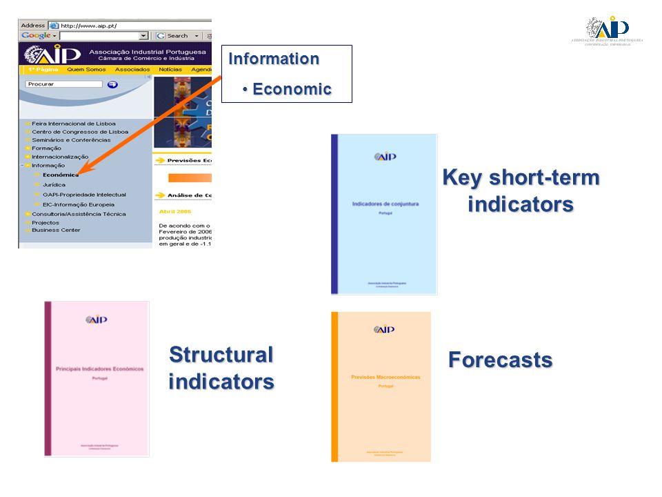 Information Economic Economic Key short-term indicators Forecasts Structural indicators