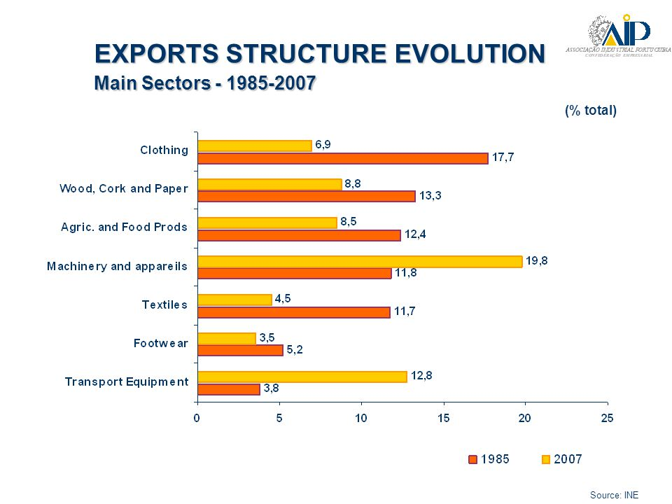 Source: INE Main Sectors in Trade - 2008 (% total) Automotive Biotechnology Forestry Moulds Technical fabrics...