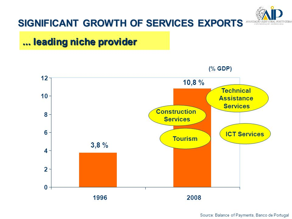 DIVERSIFYING EXPORT DESTINATIONS … growing in Portuguese speaking countries
