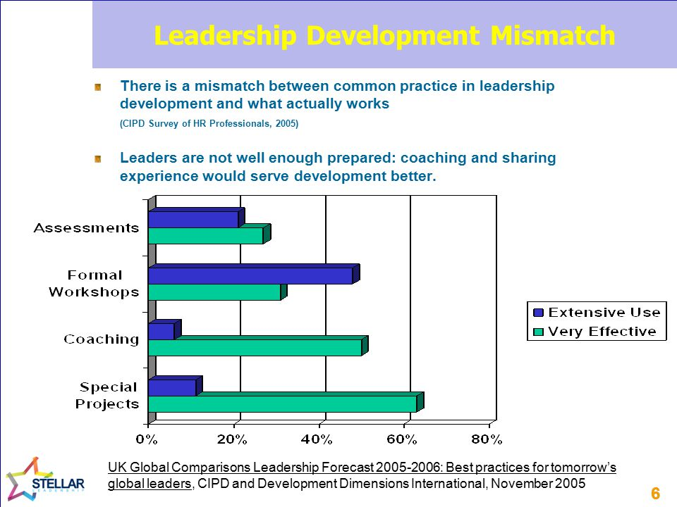 66 Leadership Development Mismatch There is a mismatch between common practice in leadership development and what actually works (CIPD Survey of HR Pr