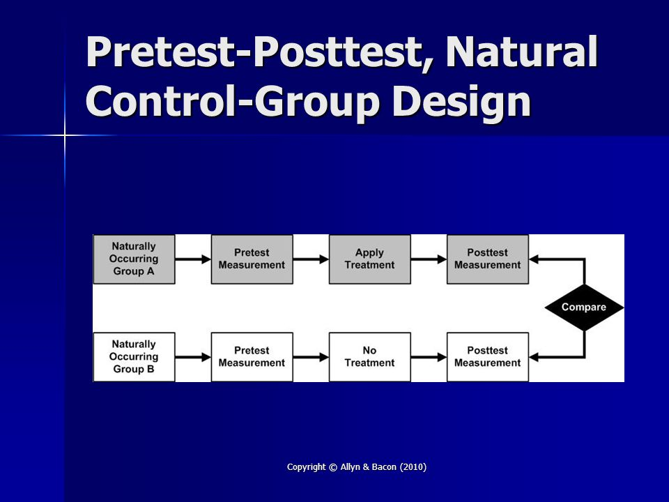 Copyright © Allyn & Bacon (2010) Pretest-Posttest, Natural Control-Group Design
