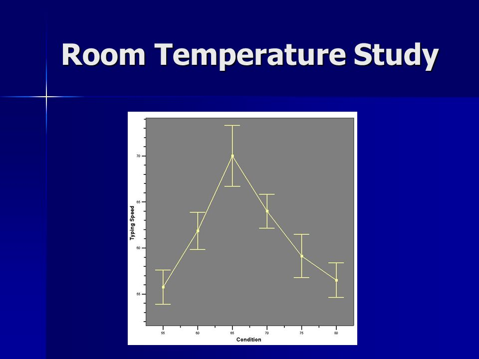 Room Temperature Study