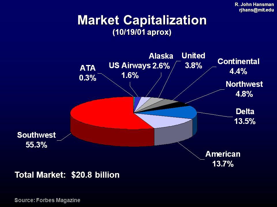 R. John Hansman rjhans@mit.edu Market Capitalization (10/19/01 aprox) Source: Forbes Magazine Total Market: $20.8 billion