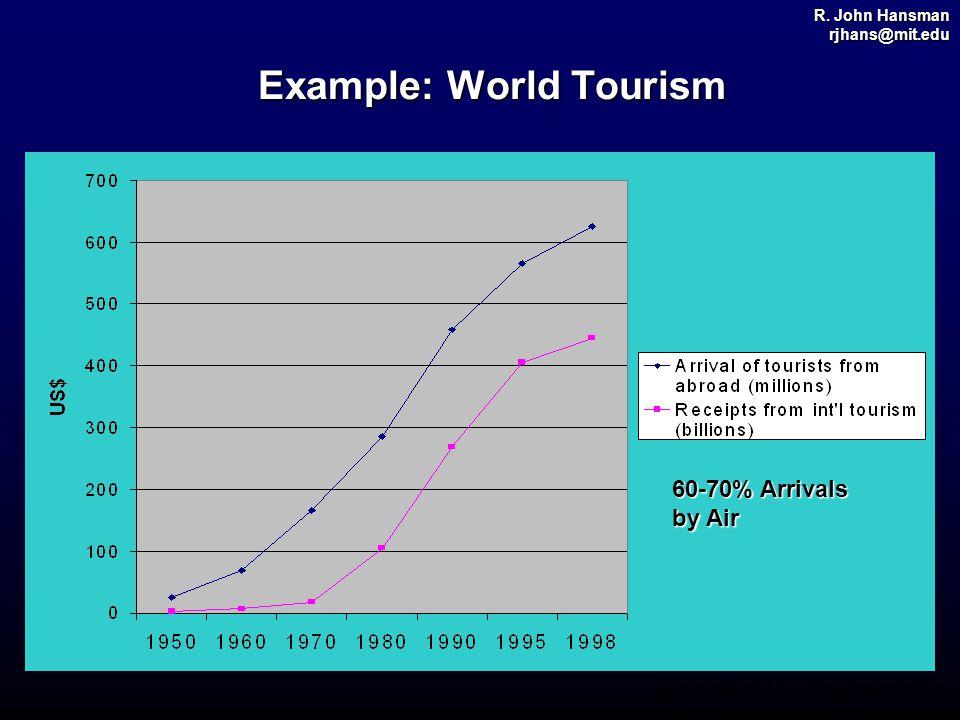 R. John Hansman rjhans@mit.edu Example: World Tourism Source: World Tourism Organization 60-70% Arrivals by Air