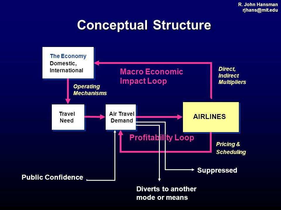 R. John Hansman rjhans@mit.edu Conceptual Structure The Economy Domestic, International Travel Need AIRLINES Air Travel Demand Public Confidence Diver