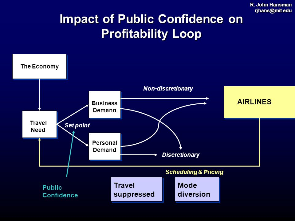 R. John Hansman rjhans@mit.edu Impact of Public Confidence on Profitability Loop The Economy Travel Need AIRLINES Business Demand Public Confidence Mo