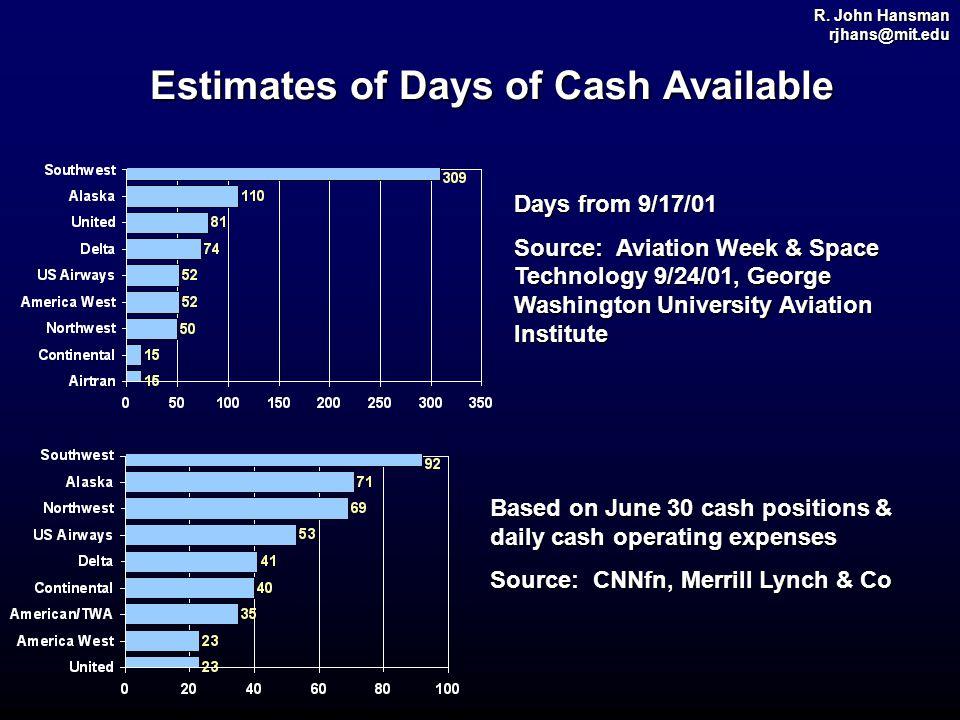 R. John Hansman rjhans@mit.edu Estimates of Days of Cash Available Days from 9/17/01 Source: Aviation Week & Space Technology 9/24/01, George Washingt