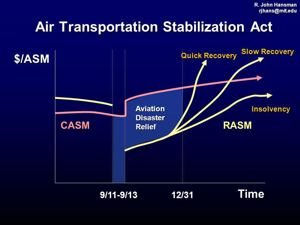 R. John Hansman rjhans@mit.edu Air Transportation Stabilization Act CASMRASM 9/11-9/13 Time $/ASM 12/31 Aviation Disaster Relief Quick Recovery Insolv