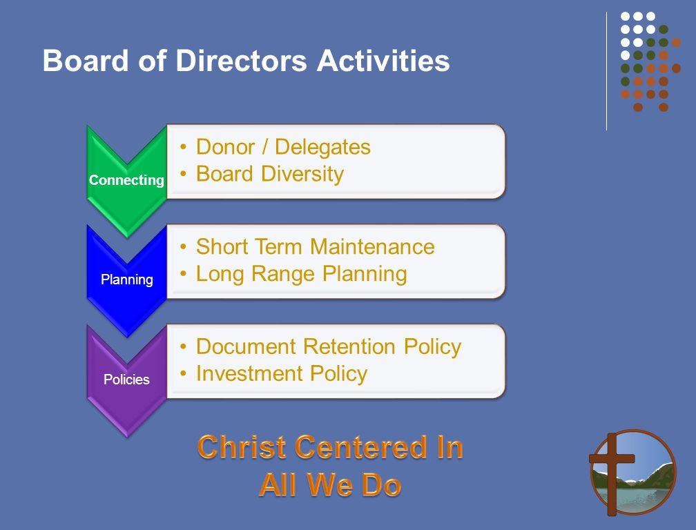 Board of Directors Activities