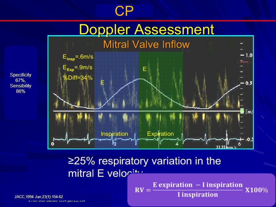 Specificity 67%, Sensibility 86% J Am Coll Cardio 1994 jan.23,154- JACC,1994 Jan;23(1):154-62 CP