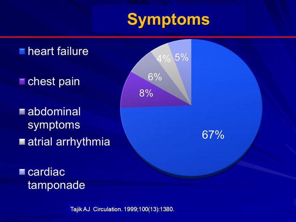 Tajik AJ Circulation. 1999;100(13):1380. Symptoms