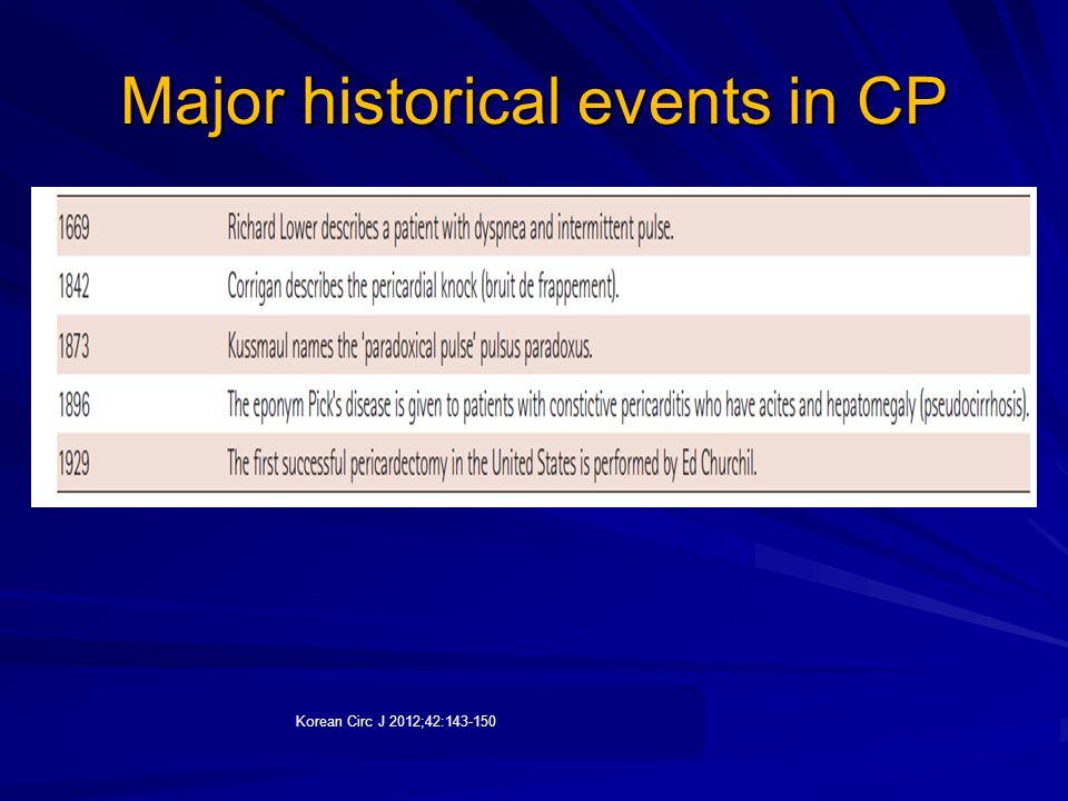 Major historical events in CP Korean Circ J 2012;42:143-150