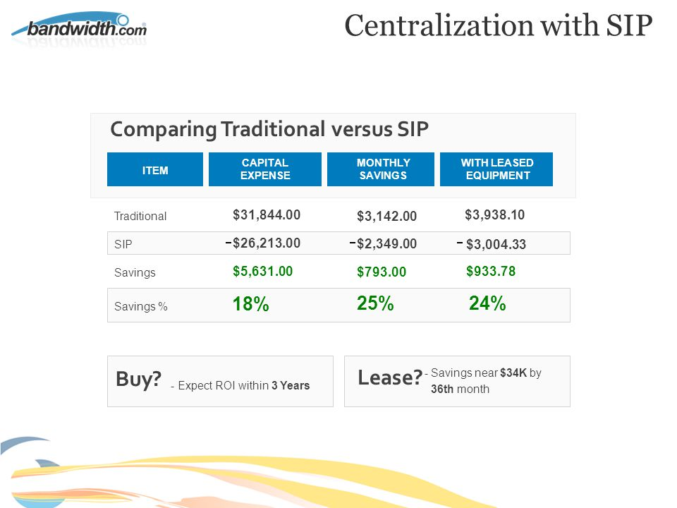 Traditional SIP Savings Savings % $3,142.00 $3,004.33 $933.78 24% CAPITAL EXPENSE MONTHLY SAVINGS WITH LEASED EQUIPMENT $3,938.10 $2,349.00 $793.00 25% Comparing Traditional versus SIP ITEM $31,844.00 $26,213.00 $5,631.00 18% Buy.