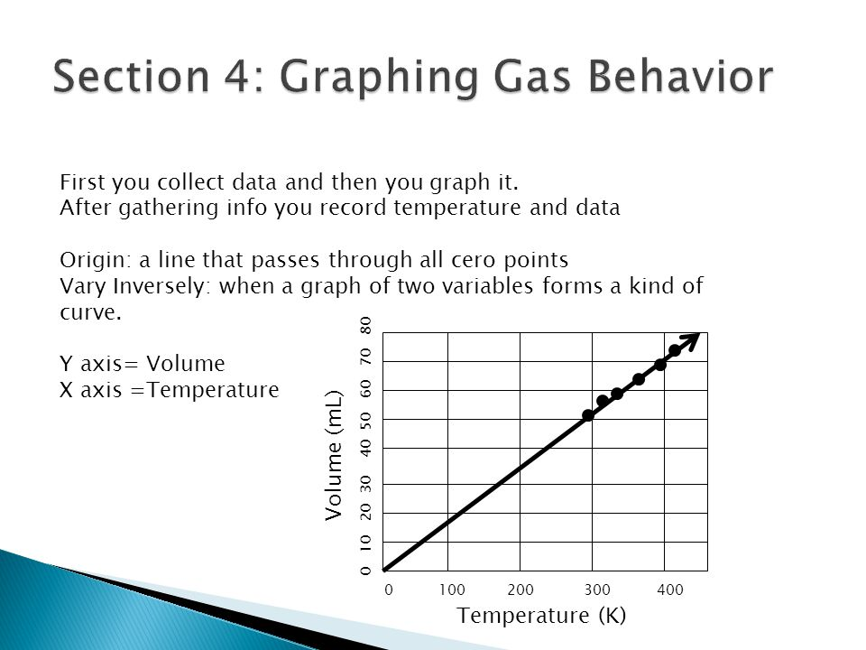 First you collect data and then you graph it. After gathering info you record temperature and data Origin: a line that passes through all cero points