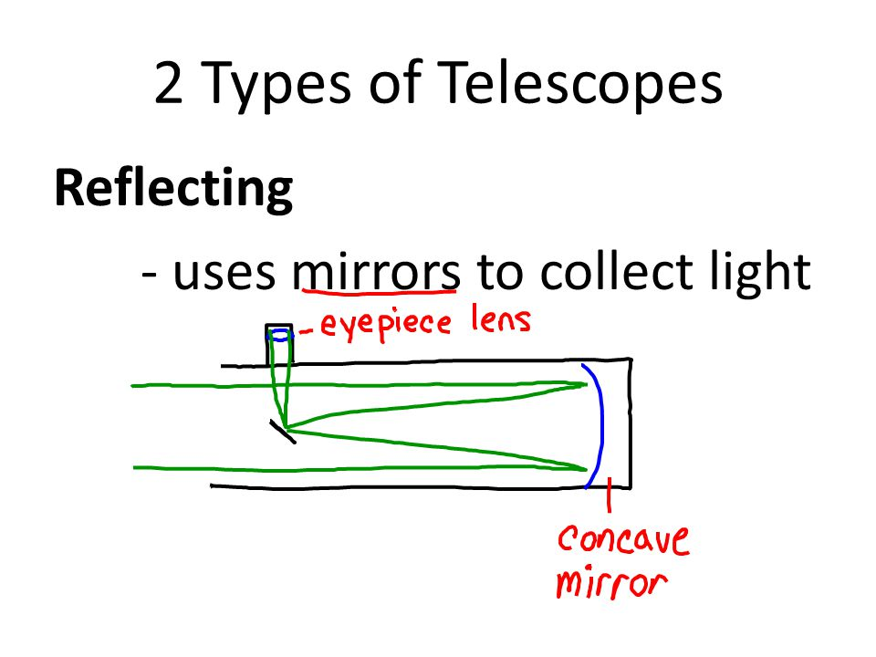 2 Types of Telescopes Reflecting - uses mirrors to collect light