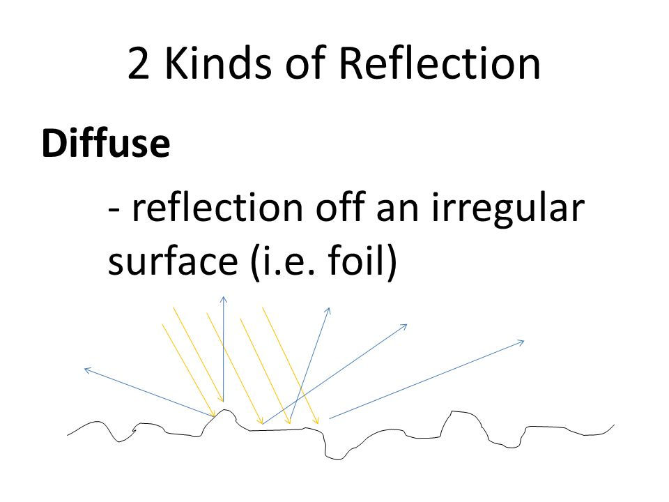 2 Kinds of Reflection Diffuse - reflection off an irregular surface (i.e. foil)