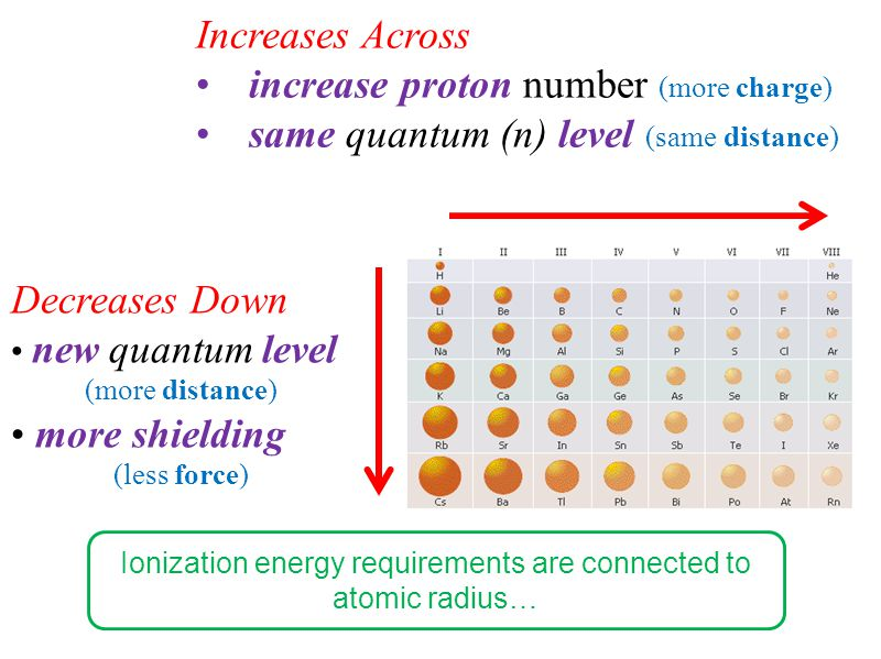 Increases Across increase proton number (more charge) same quantum (n) level (same distance) Decreases Down new quantum level (more distance) more shielding (less force) Ionization energy requirements are connected to atomic radius…