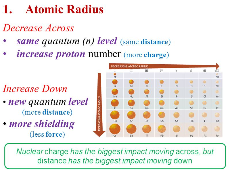 1.Atomic Radius Decrease Across same quantum (n) level (same distance) increase proton number (more charge) Increase Down new quantum level (more distance) more shielding (less force) Nuclear charge has the biggest impact moving across, but distance has the biggest impact moving down