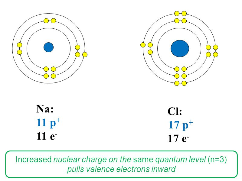 Cl: 17 e - Na: 11 p + 11 e - 17 p + Increased nuclear charge on the same quantum level (n=3) pulls valence electrons inward