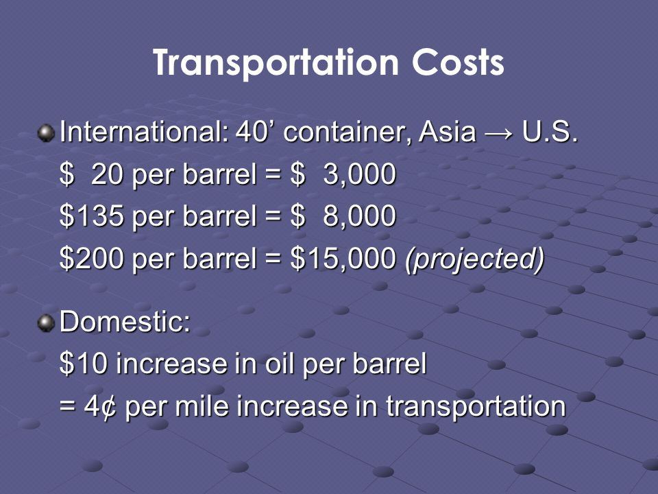 Transportation Costs International: 40' container, Asia → U.S.