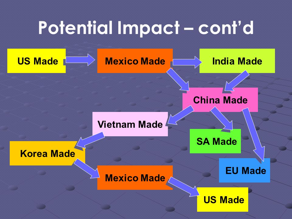 Potential Impact – cont'd US Made Mexico Made China Made India Made Vietnam Made Korea Made Mexico Made US Made EU Made SA Made