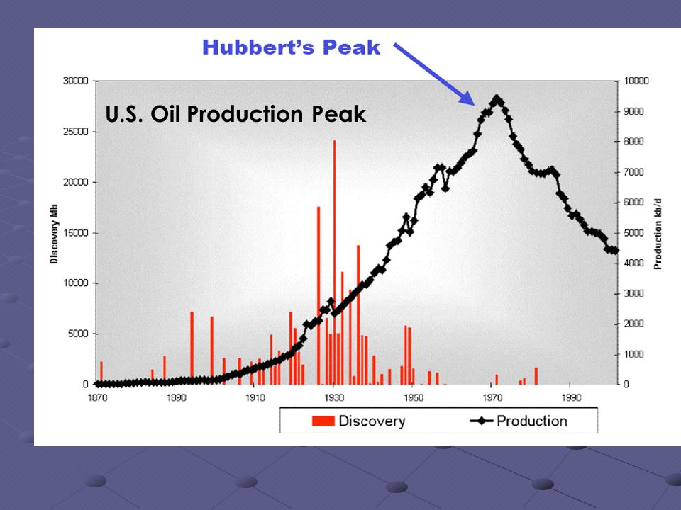 U.S. Oil Production Peak