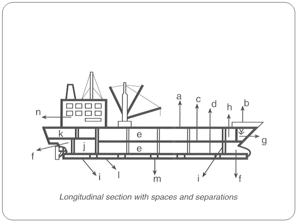 a.upper deck or main deck b. forecastle c. tweendeck d.