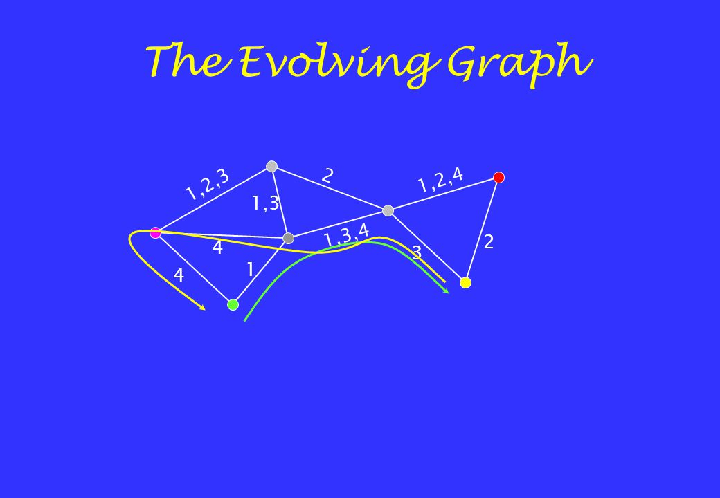 1,2,3 1,3 1,2,4 1,3,4 2 2 3 1 4 The Evolving Graph 4
