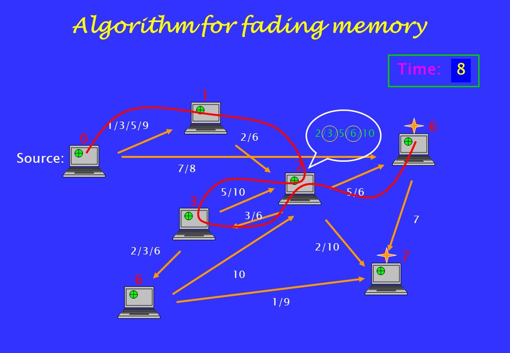 1/3/5/9 2/6 7/8 5/6 2/10 3/6 7 2/3/6 10 5/10 1 2 7 3 6 9 6 1/9 7 Algorithm for fading memory Source: 0 2/3/5/6/10 Time:12345678