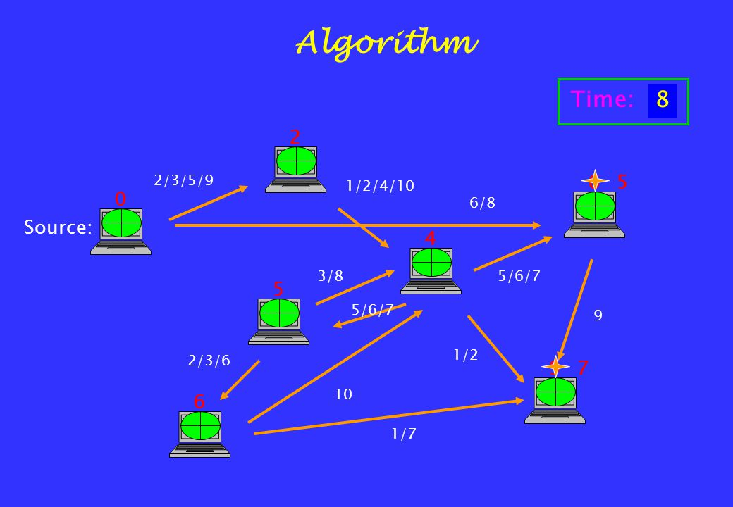2/3/5/9 1/2/4/10 6/8 5/6/7 1/2 5/6/7 9 2/3/6 10 3/8 2 4 6 5 6 9 5 1/7 7 Algorithm Source: 0 Time:12345678