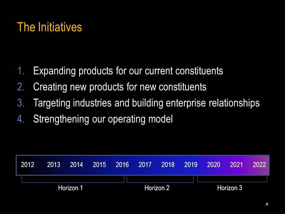 The Initiatives 1.Expanding products for our current constituents 2.Creating new products for new constituents 3.Targeting industries and building enterprise relationships 4.Strengthening our operating model Horizon 1Horizon 2Horizon 3