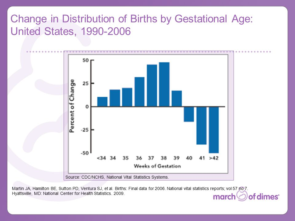 Change in Distribution of Births by Gestational Age: United States, 1990-2006 Martin JA, Hamilton BE, Sutton PD, Ventura SJ, et al.
