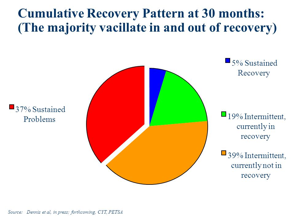 Cumulative Recovery Pattern at 30 months: (The majority vacillate in and out of recovery) Source: Dennis et al, in press; forthcoming, CYT, PETSA 37% Sustained Problems 5% Sustained Recovery 19% Intermittent, currently in recovery 39% Intermittent, currently not in recovery