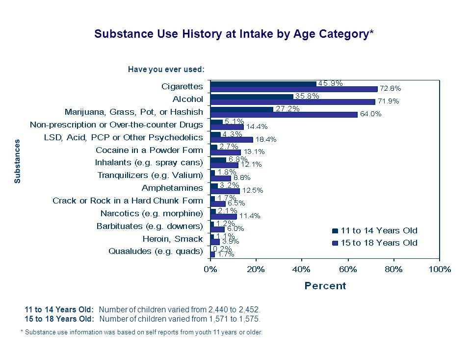Substance Use History at Intake by Age Category* Have you ever used: * Substance use information was based on self reports from youth 11 years or older.