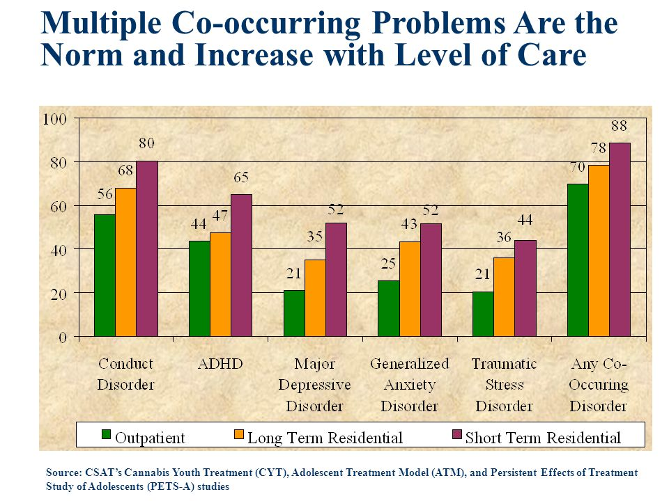 Multiple Co-occurring Problems Are the Norm and Increase with Level of Care Source: CSAT's Cannabis Youth Treatment (CYT), Adolescent Treatment Model (ATM), and Persistent Effects of Treatment Study of Adolescents (PETS-A) studies