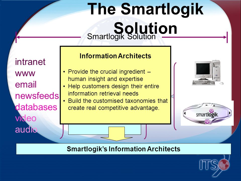 The Smartlogik Solution Discovery intranet www email newsfeeds databases video audio Smartlogik Solution Toolbox muscattoolbox Smartlogik's suite of connectivity tools enabling: integration of Smartlogik technologies with other applications, incorporation of non-English languages interfacing with multiple data sources.