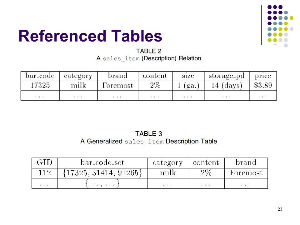 Referenced Tables 23