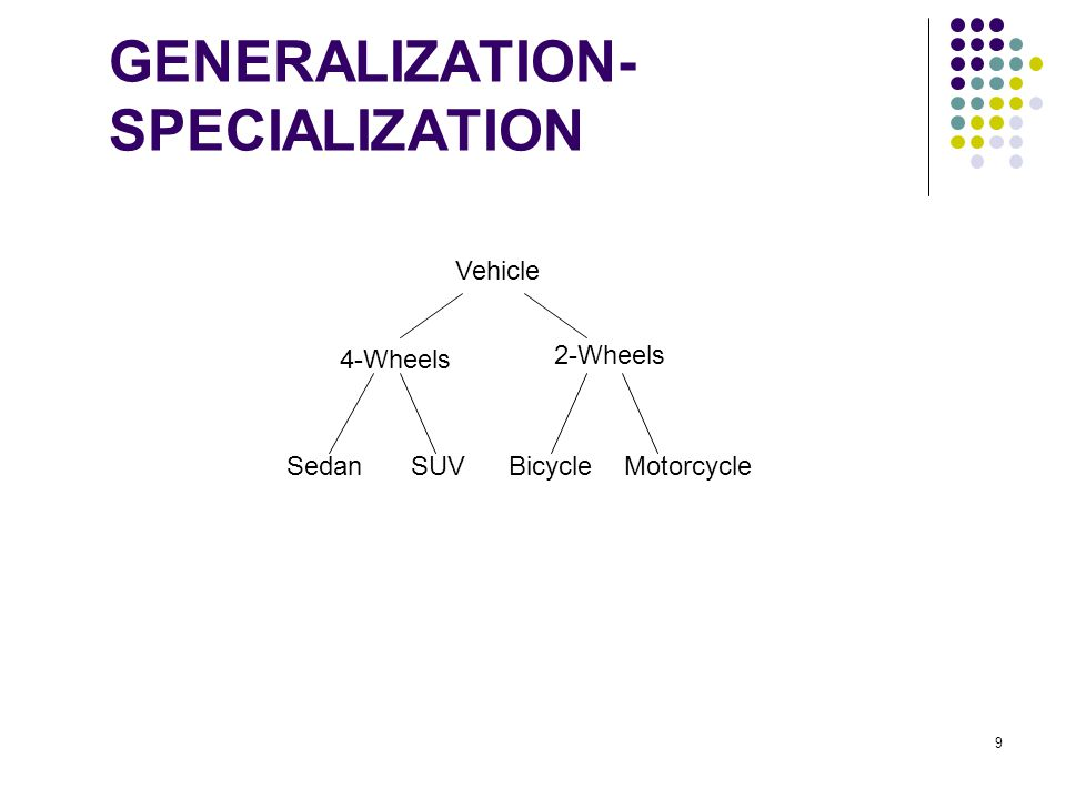 GENERALIZATION- SPECIALIZATION 2-Wheels MotorcycleSUV Vehicle 4-Wheels SedanBicycle 9