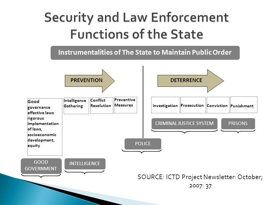 Professional 1.Crime Prevention 2. Crime Detection 3.