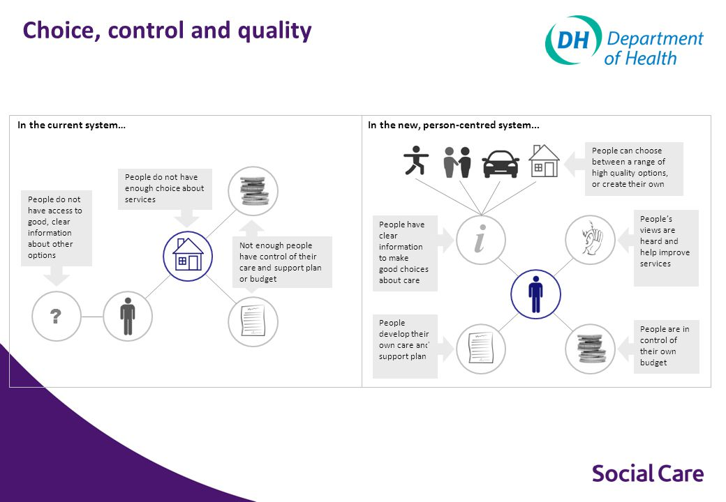 Choices - Access to Care People have told the government that the process for determining who is eligible for care and support is confusing and unfair.