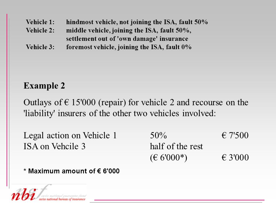 Example 2 Outlays of € 15 000 (repair) for vehicle 2 and recourse on the liability insurers of the other two vehicles involved: Legal action on Vehicle 150%€ 7 500 ISA on Vehcile 3half of the rest (€ 6 000*)€ 3 000 * Maximum amount of € 6 000 Vehicle 1: hindmost vehicle, not joining the ISA, fault 50% Vehicle 2: middle vehicle, joining the ISA, fault 50%, settlement out of own damage insurance Vehicle 3:foremost vehicle, joining the ISA, fault 0%