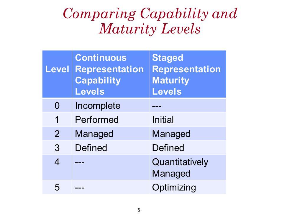 Comparing Capability and Maturity Levels Level Continuous Representation Capability Levels Staged Representation Maturity Levels 0Incomplete--- 1PerformedInitial 2Managed 3Defined 4---Quantitatively Managed 5---Optimizing 8
