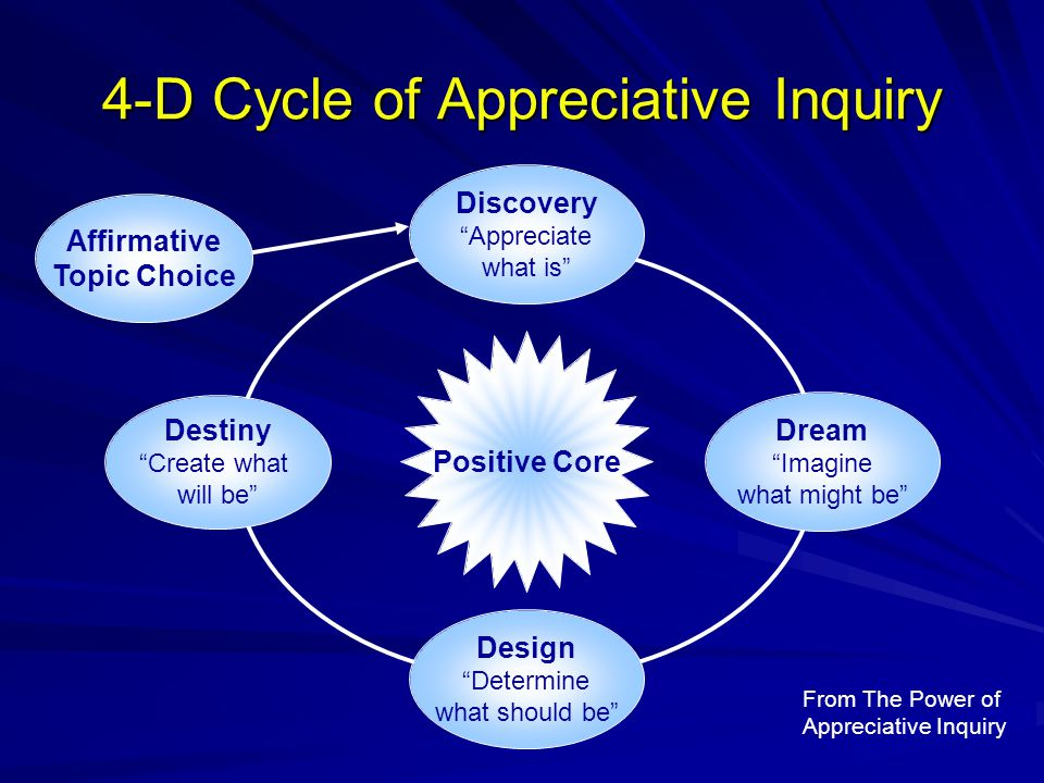 "4-D Cycle of Appreciative Inquiry Positive Core Design ""Determine what should be"" Affirmative Topic Choice Dream ""Imagine what might be"" Discovery ""Ap"