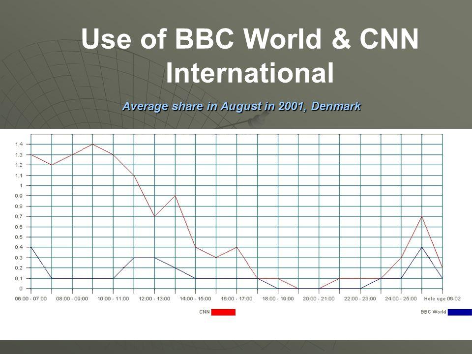 Use of BBC World & CNN International Average share in August in 2001, Denmark