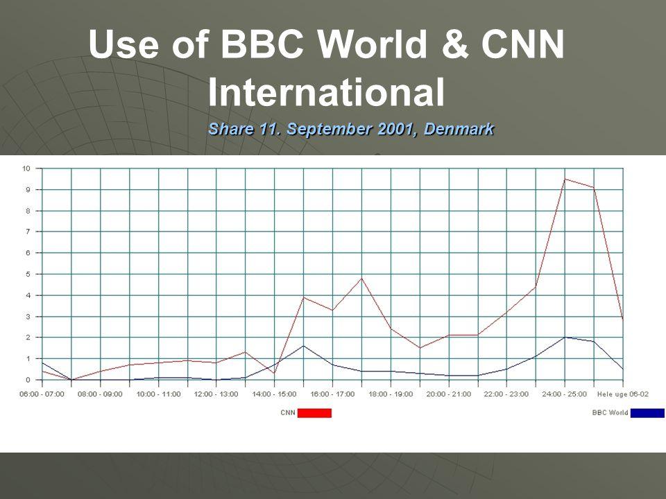 Use of BBC World & CNN International Share 11. September 2001, Denmark