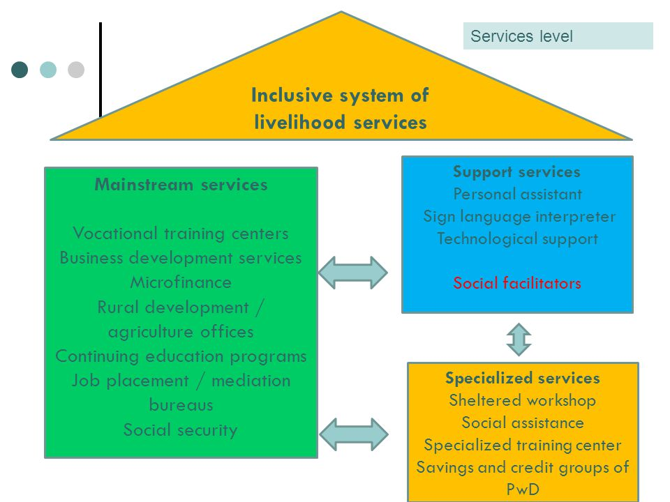 Decision makers Users Service providers System level