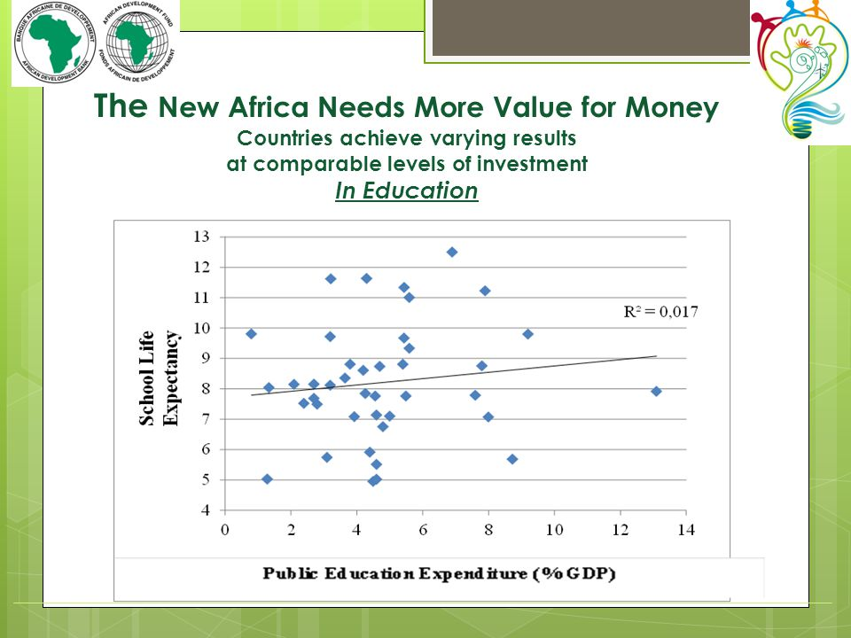 The New Africa Needs More Value for Money Countries achieve varying results at comparable levels of investment In Education