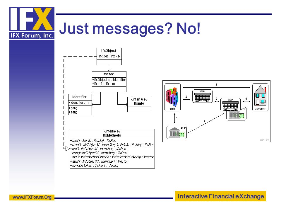 Interactive Financial eXchange www.IFXForum.Org Just messages No!