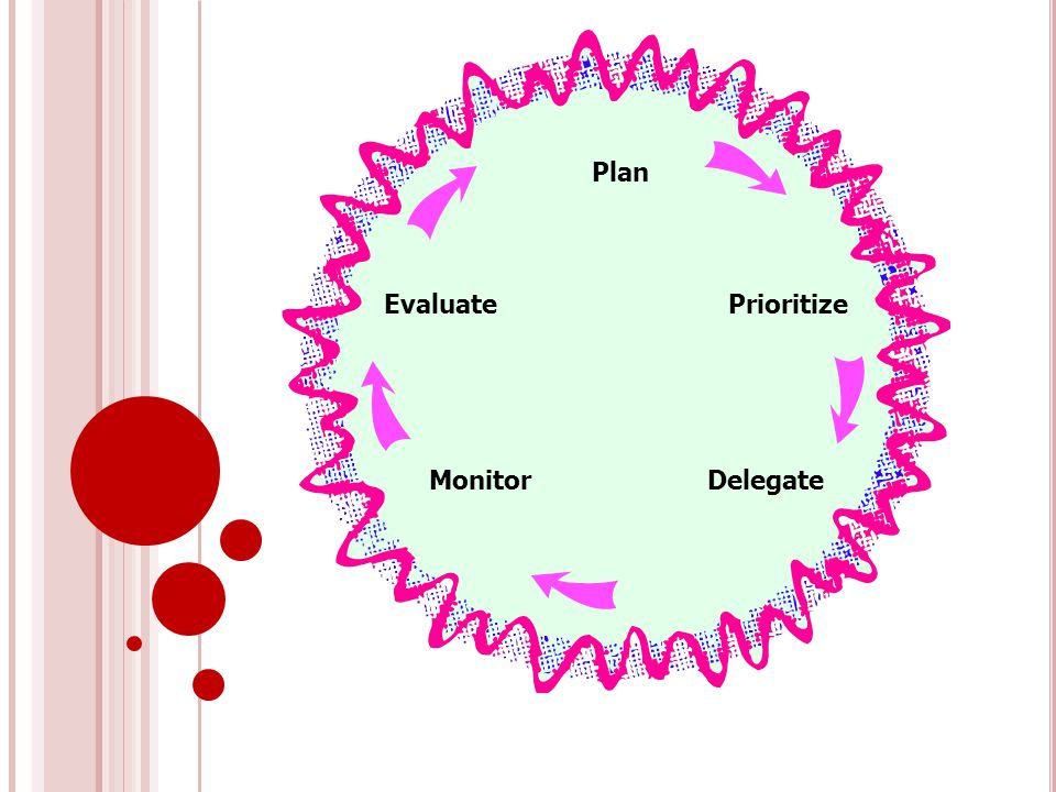 Plan Prioritize DelegateMonitor Evaluate