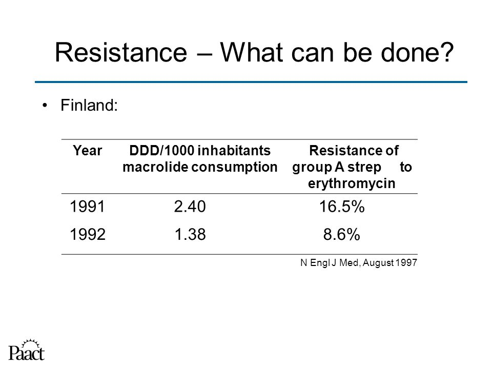 Finland: YearDDD/1000 inhabitants macrolide consumption Resistance of group A strep to erythromycin 19912.4016.5% 19921.388.6% N Engl J Med, August 1997 Resistance – What can be done?